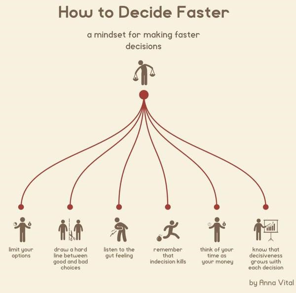 how-to-decide-faster-startup