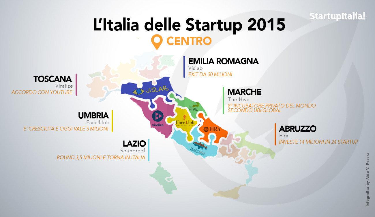 Open-summit_INFOGRAFICA-Startup2015_CENTRO