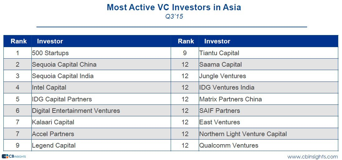 asia-most-active-vcs-q315