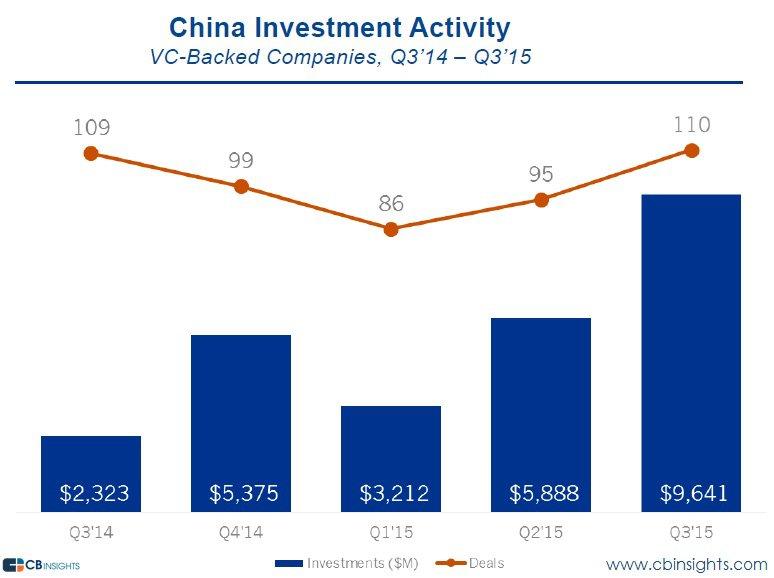 china-funding-q315