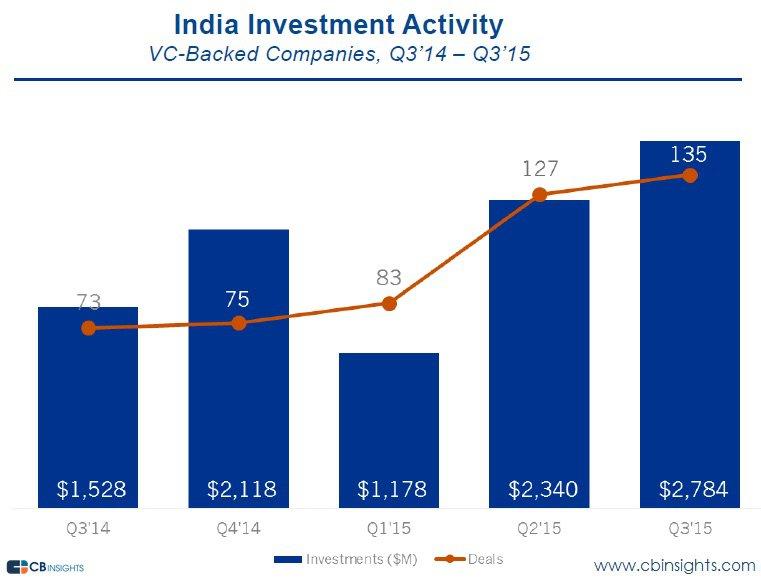 india-funding-q315