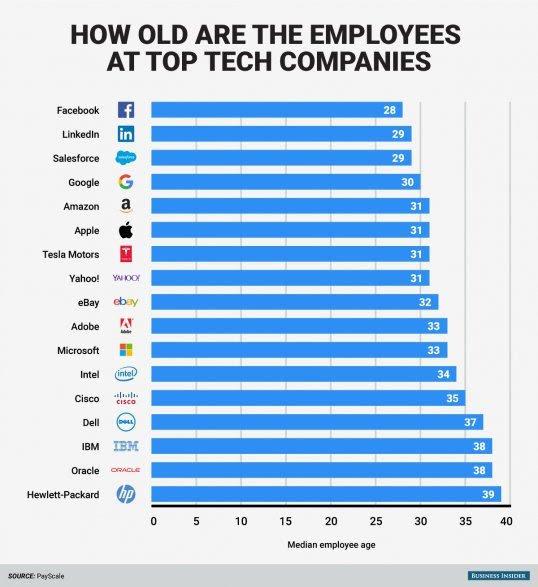 age tech company