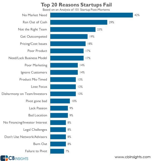 20 reasons startup fail