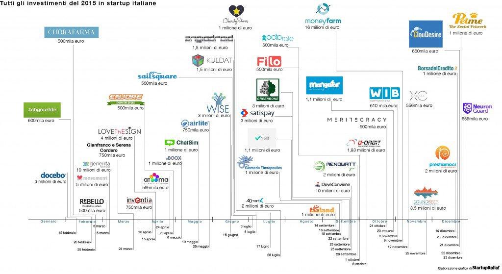 Infografica Investiementi