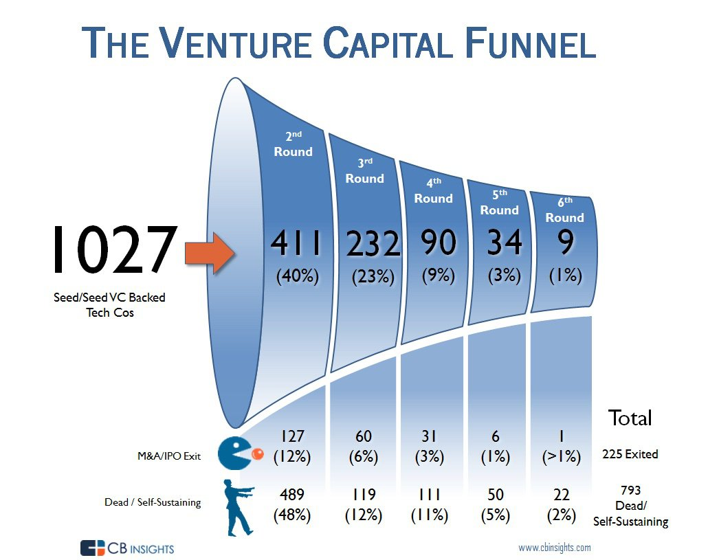 VC-Funnel-Graphic-2015