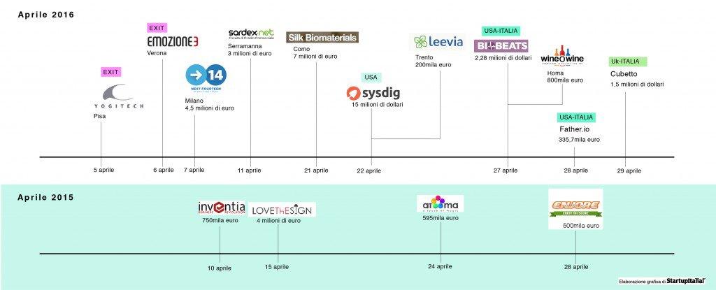 infografica_aprile confronto-01