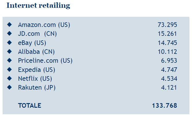 internet retailing mb