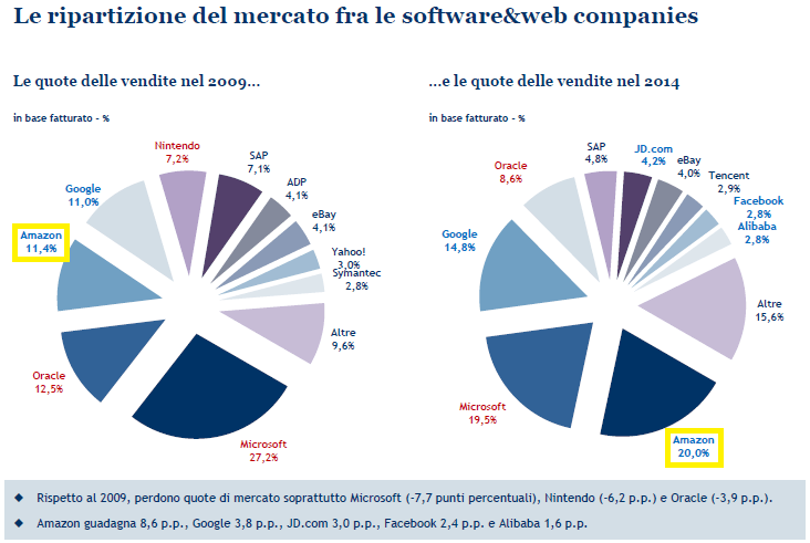 mercato web companies mb