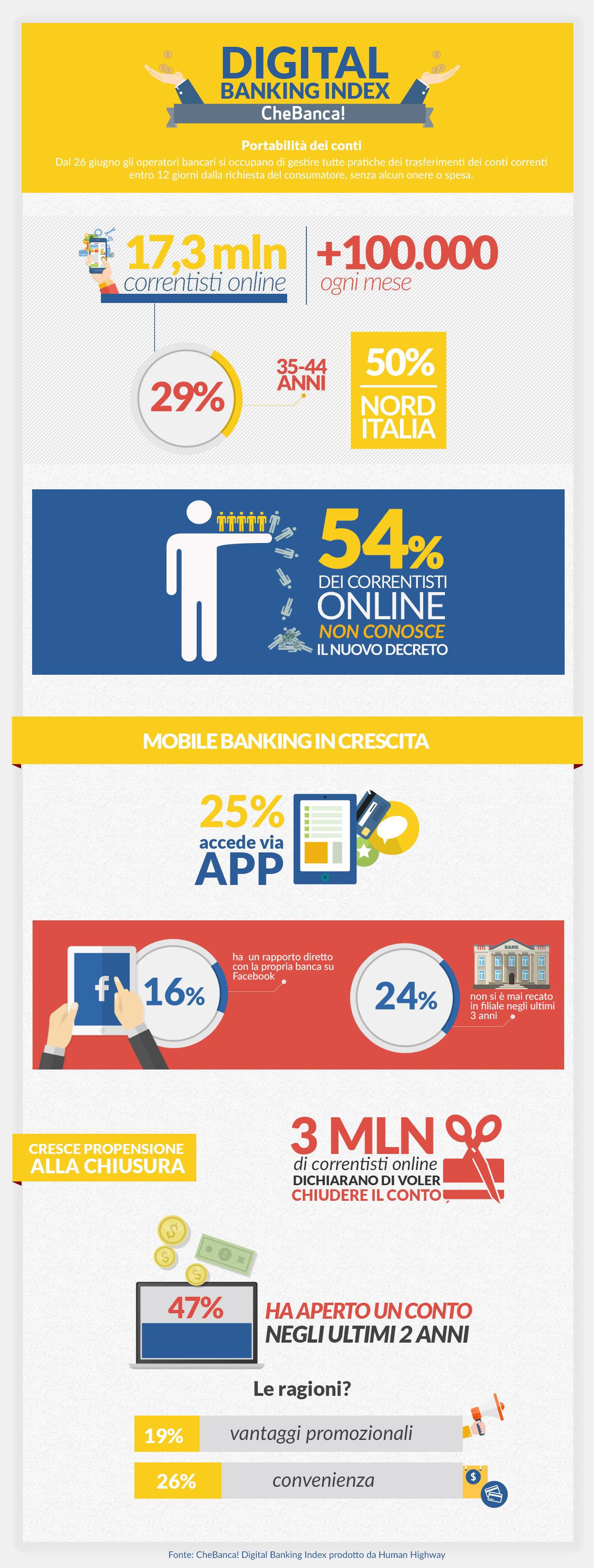 Infografica CheBanca! Digital Index