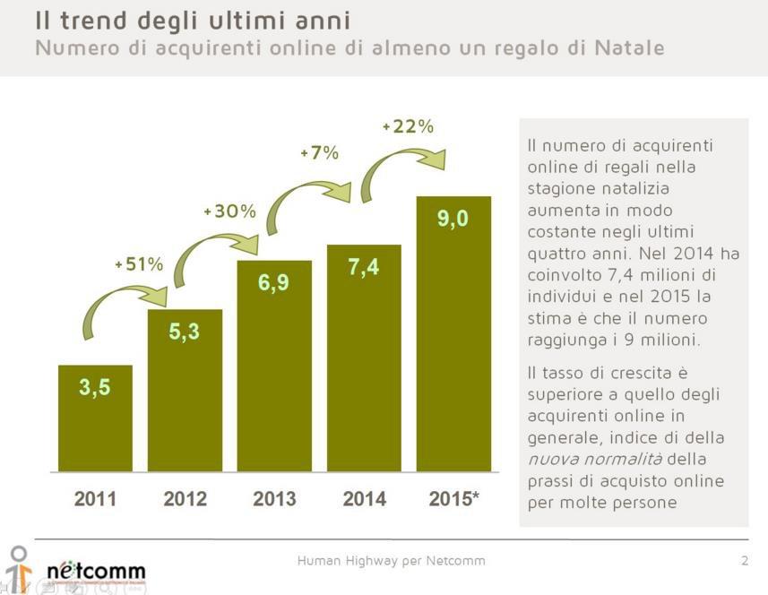 Regali Di Natale Acquisti On Line.9 Milioni Di Italiani Lo Fanno Online Il Regalo Di Natale