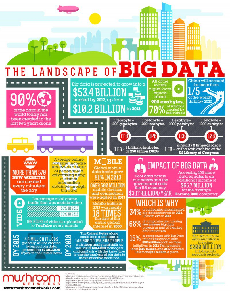 the-landscape-of-big-data-infographic-e1433873171402