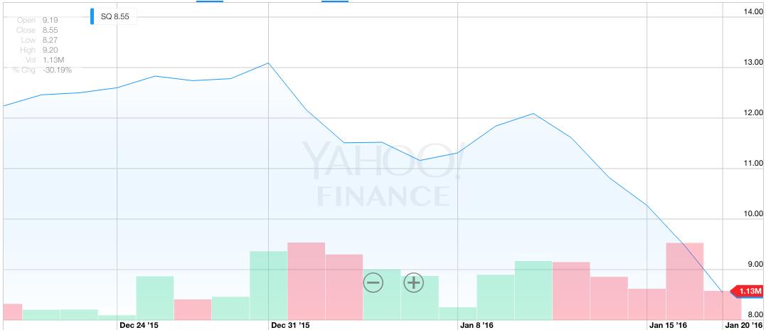 E Square dopo l'IPO non se la passa proprio bene