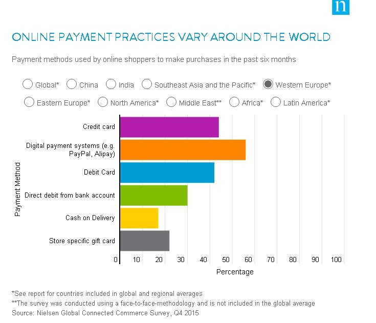 online payment practices around the world