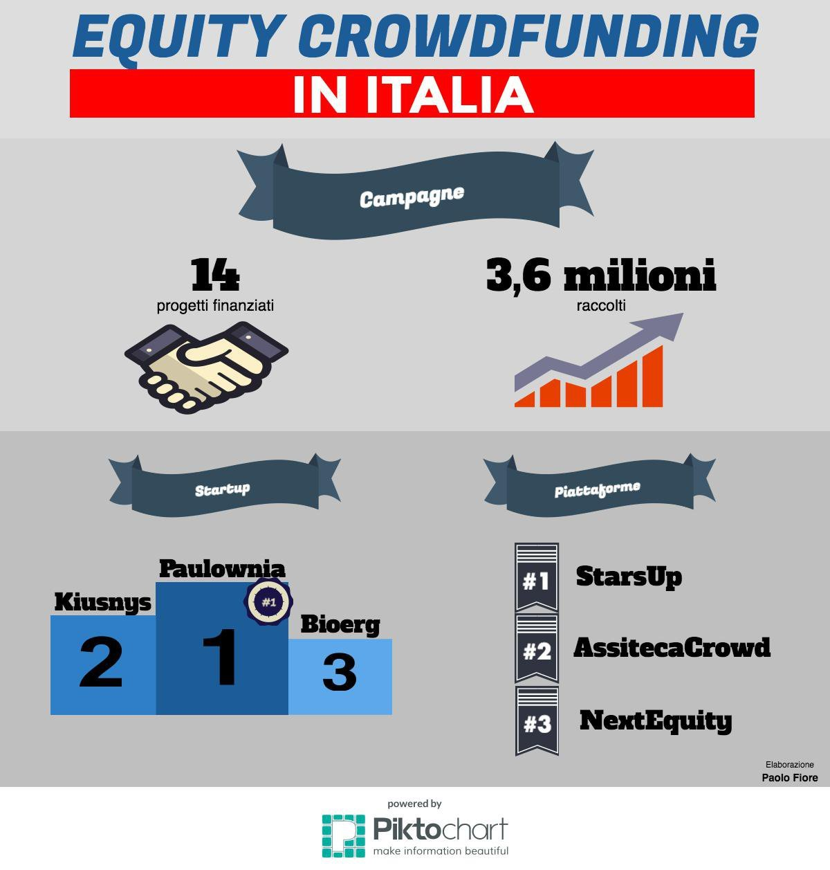 equity-crowdfunding-in-italia