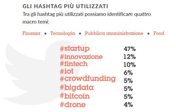 La classifica degli 8 hashtah più utilizzati dall'ecosistema startup italiano (fonte: TAG-IBM)