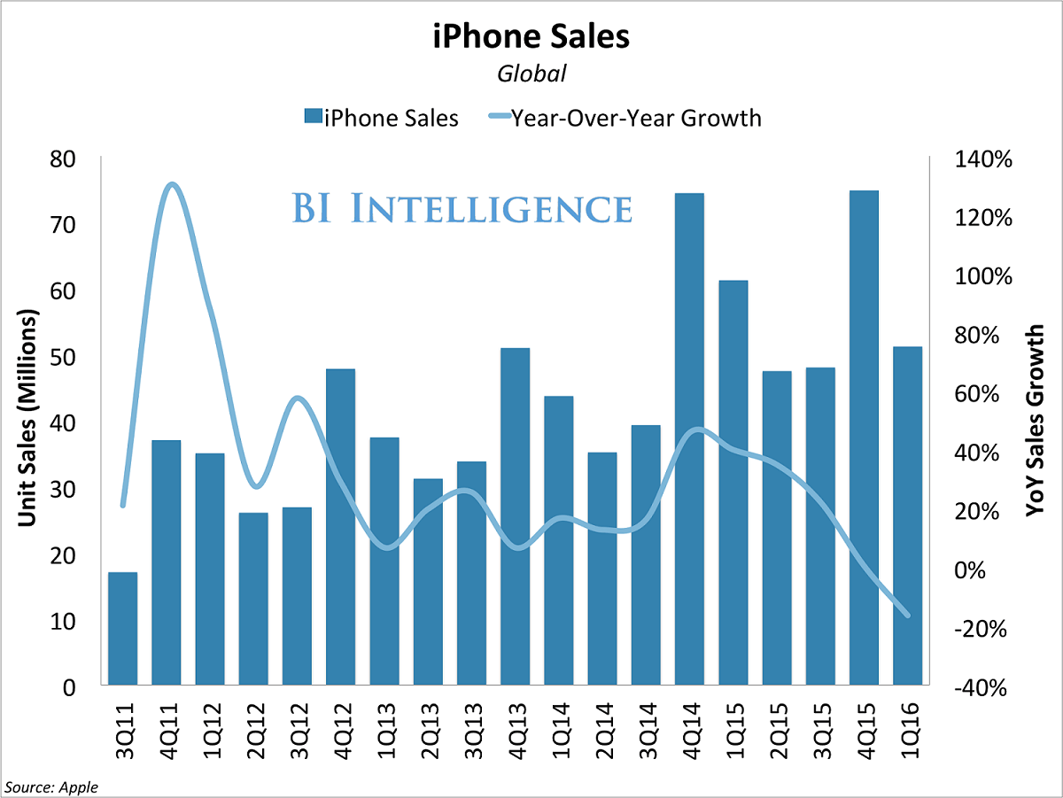 bii iphone sales q1 2016