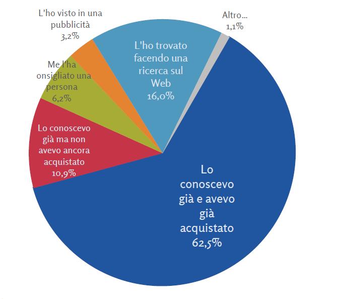 """eCommerce """"NET RETAIL: Il ruolo del digitale negli acquisti degli italiani"""""""