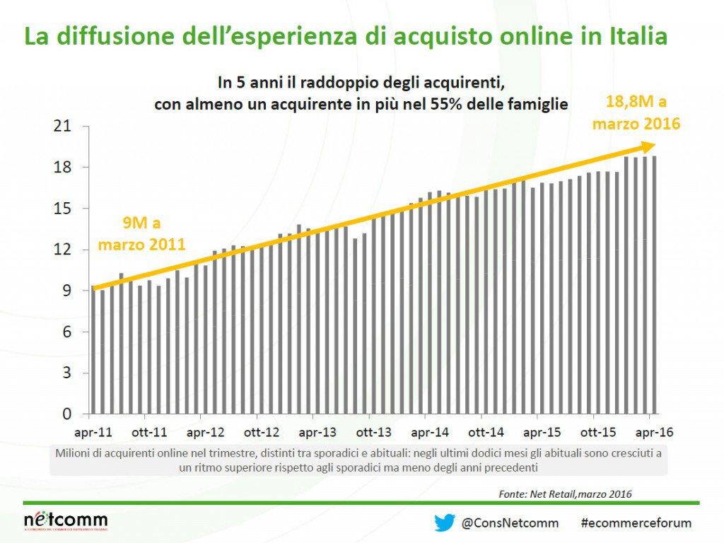 ecommerce NET RETAIL: Il ruolo del digitale negli acquisti degli italiani