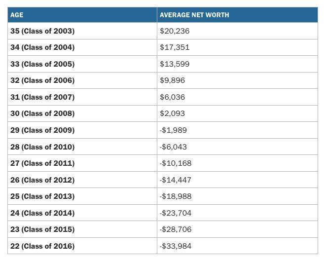 tabella-salario-millennials