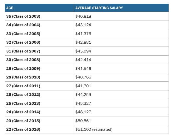 tabella-salario-millennials_2