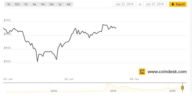 valore bitcoin dollaro
