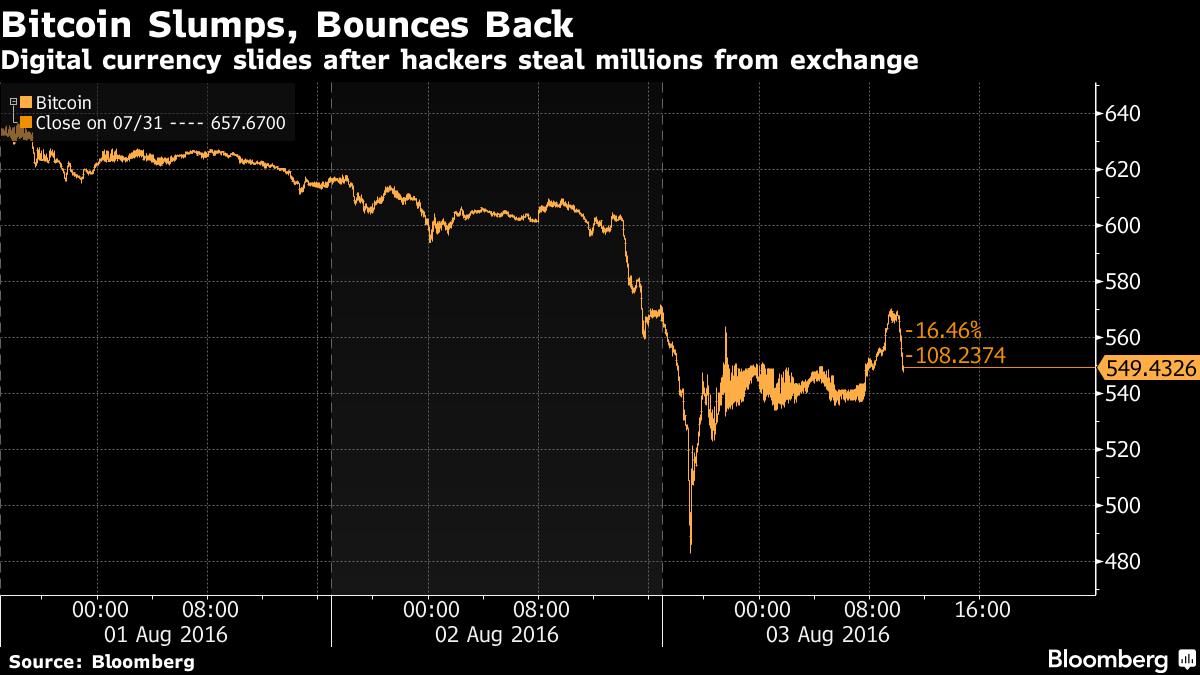 Bitcoin: rubati 65 milioni. È il secondo furto più grave della storia