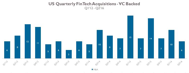 grafico fintech investimenti CB Insights
