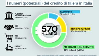 supply-chain-finance_numeri