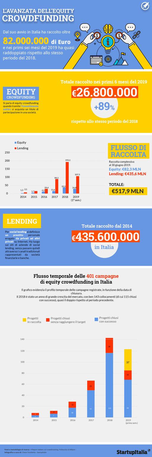 Tutti i numeri del crowdfunding in Italia. E i consigli di chi lo studia. «L'idea vincente? Trasformare gli investitori in ambasciatori»