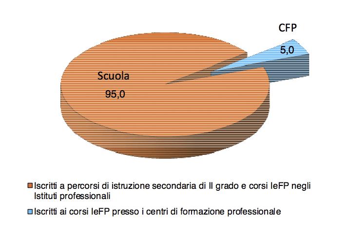 Distribuzione percentuale degli iscritti al primo anno nei percorsi di istruzione e formazione professionale – A.S. 2015/2016.