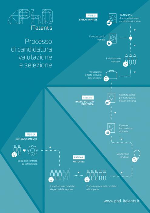 infografica_phditalents_700