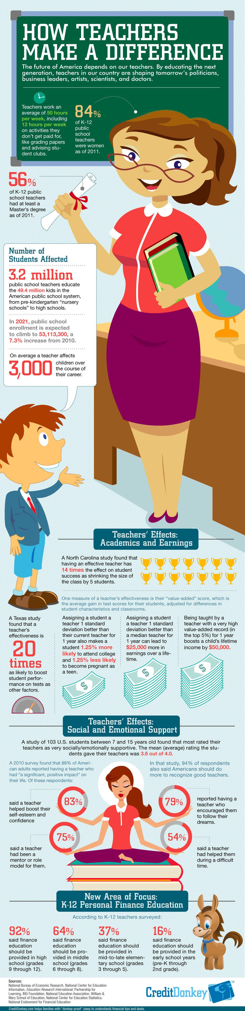 insegnanti-fanno-differenza_infografica