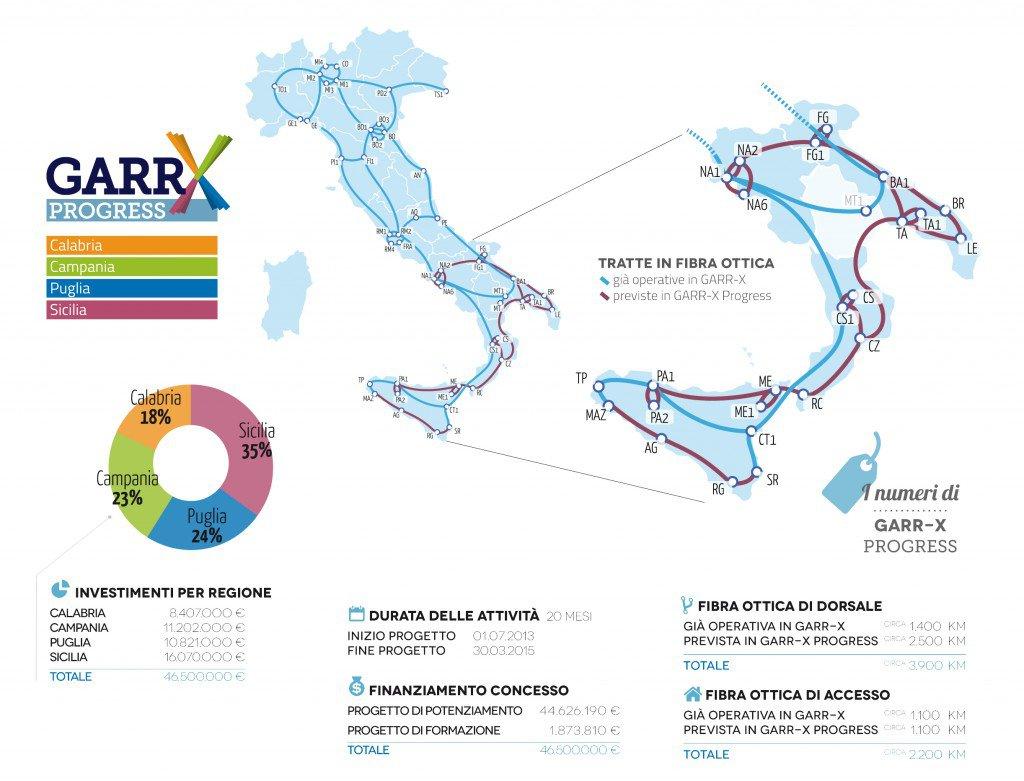 GARR-XProgress_dati_mappa